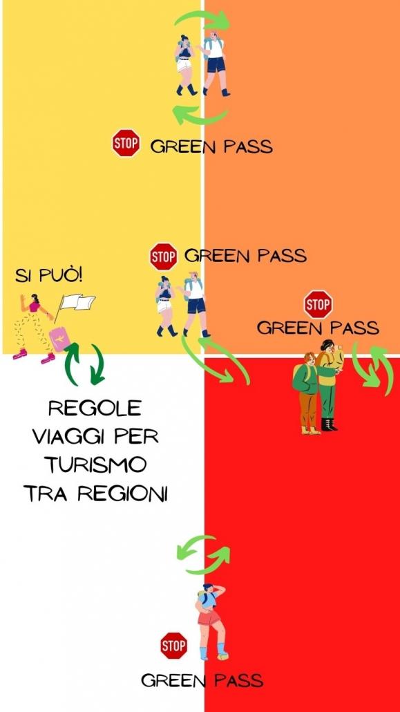 in italia si può viaggiare con il green pass